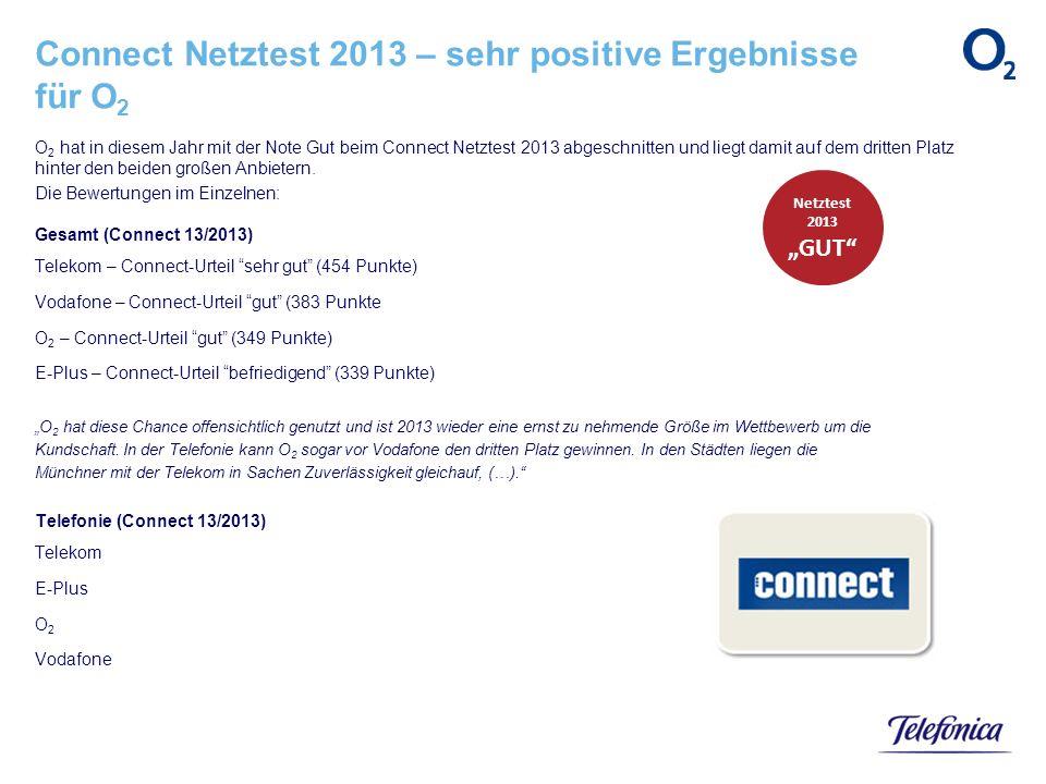O 2 hat in diesem Jahr mit der Note Gut beim Connect Netztest 2013 abgeschnitten und liegt damit auf dem dritten Platz hinter den beiden großen Anbiet