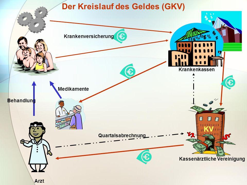 Der Kreislauf des Geldes (GKV) Krankenversicherung Krankenkassen Behandlung Medikamente Arzt KV Quartalsabrechnung Kassenärztliche Vereinigung