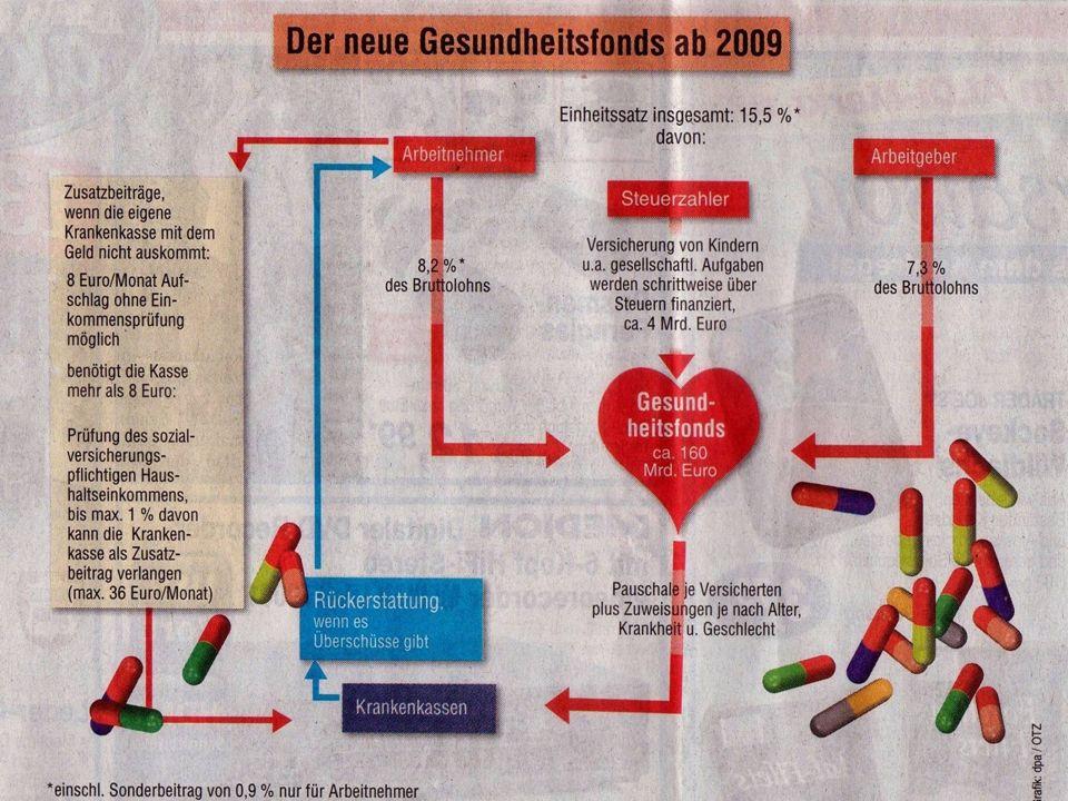 Der Kreislauf des Geldes (GKV) unter Berücksichtigung der Gesundheitsreform Krankenversicherung Krankenkassen Behandlung Medikamente Arzt Quartalsabre