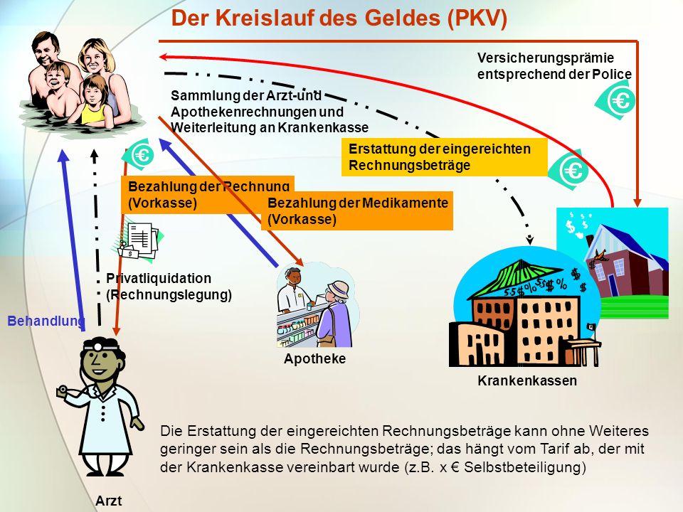 Der Kreislauf des Geldes (PKV) Krankenkassen Behandlung Apotheke Arzt Versicherungsprämie entsprechend der Police Privatliquidation (Rechnungslegung)