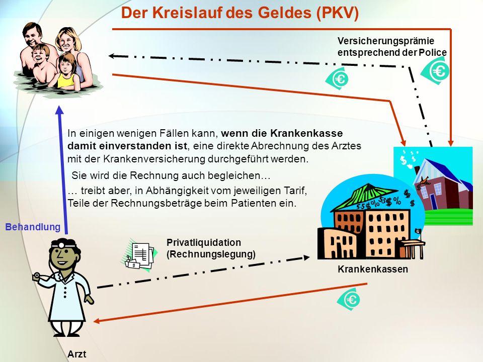 Der Kreislauf des Geldes (PKV) Krankenkassen Behandlung Arzt Versicherungsprämie entsprechend der Police Privatliquidation (Rechnungslegung) In einige