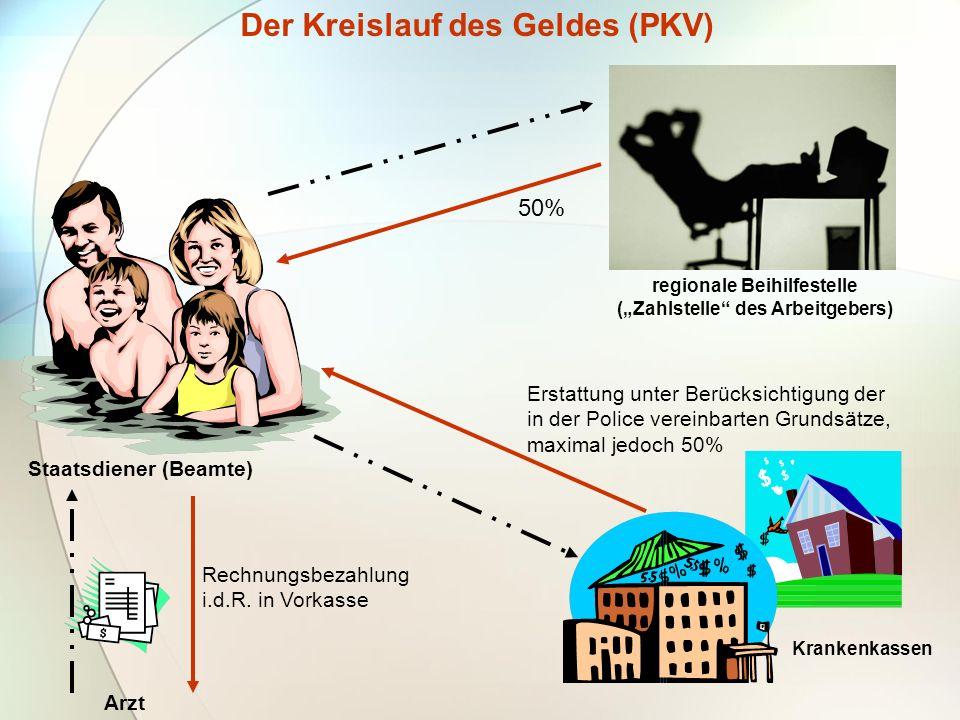 Der Kreislauf des Geldes (PKV) Krankenkassen Staatsdiener (Beamte) Arzt regionale Beihilfestelle (Zahlstelle des Arbeitgebers) 50% Erstattung unter Be