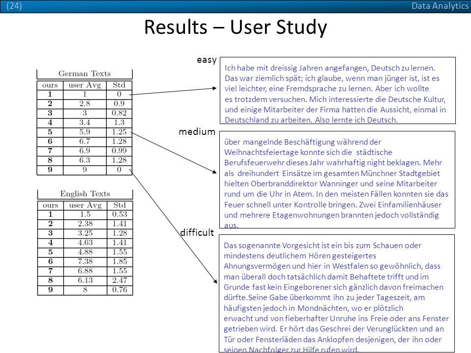 Data Analytics(24) Results – User Study Ich habe mit dreissig Jahren angefangen, Deutsch zu lernen.