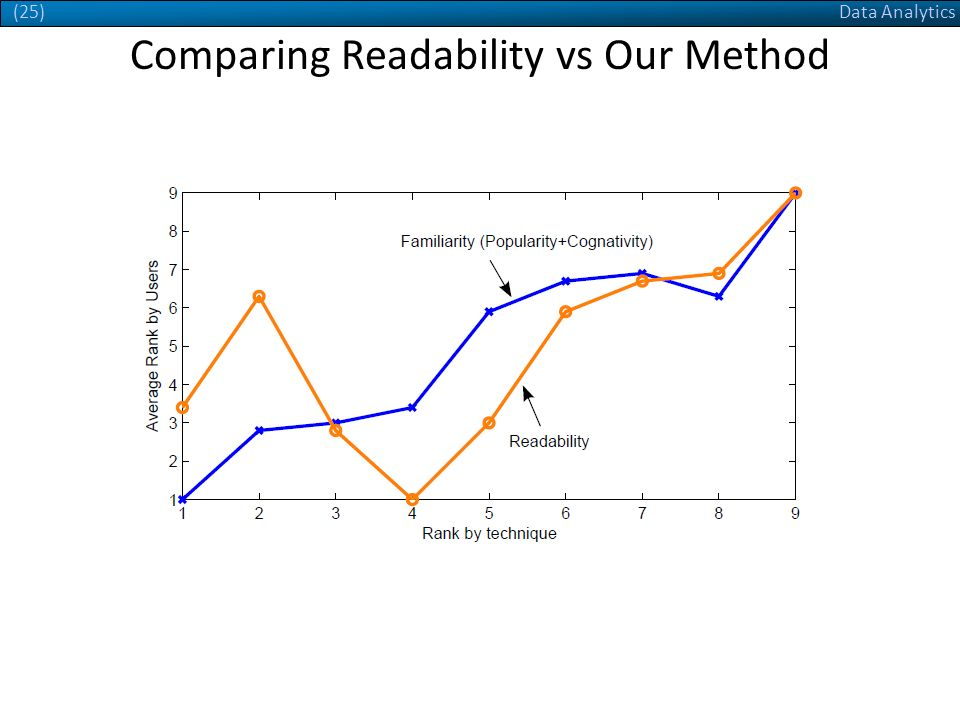 Data Analytics(25) Comparing Readability vs Our Method