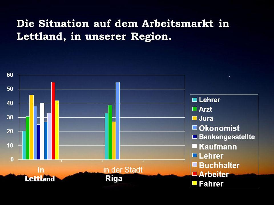 Die Situation auf dem Arbeitsmarkt in Lettland, in unserer Region. 0 10 20 30 40 50 60 in Lettl and in der Stadt Riga Lehrer Arzt Jura Okonomist Banka