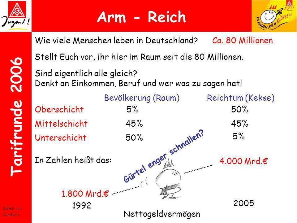 Erstellt vom OJA Berlin Tarifrunde 2006 Arm - Reich Wie viele Menschen leben in Deutschland?Ca. 80 Millionen Stellt Euch vor, ihr hier im Raum seit di