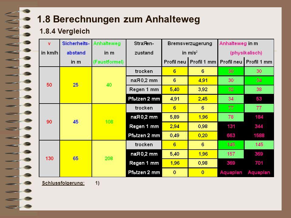 1.8 Berechnungen zum Anhalteweg 1.8.4 Vergleich Schlussfolgerung:1)