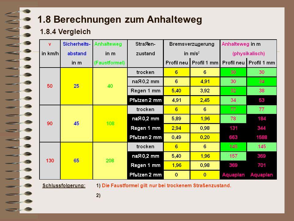 1.8 Berechnungen zum Anhalteweg 1.8.4 Vergleich Schlussfolgerung:1) Die Faustformel gilt nur bei trockenem Straßenzustand. 2)