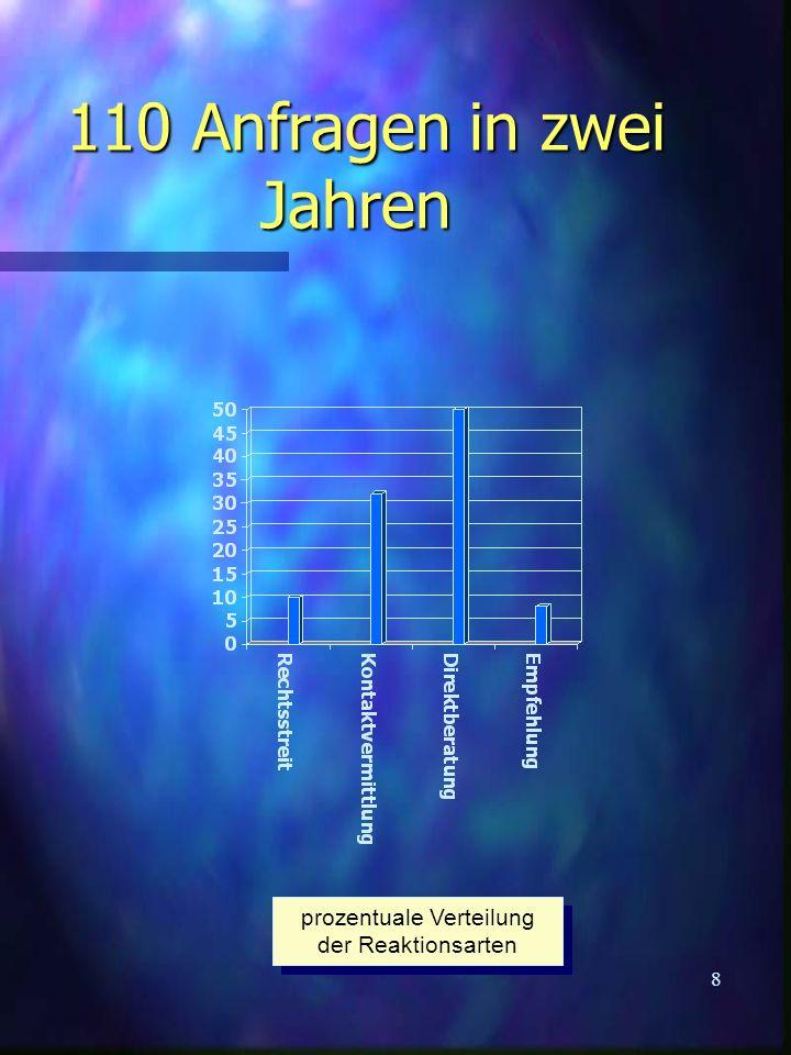 8 110 Anfragen in zwei Jahren 110 Anfragen in zwei Jahren prozentuale Verteilung der Reaktionsarten