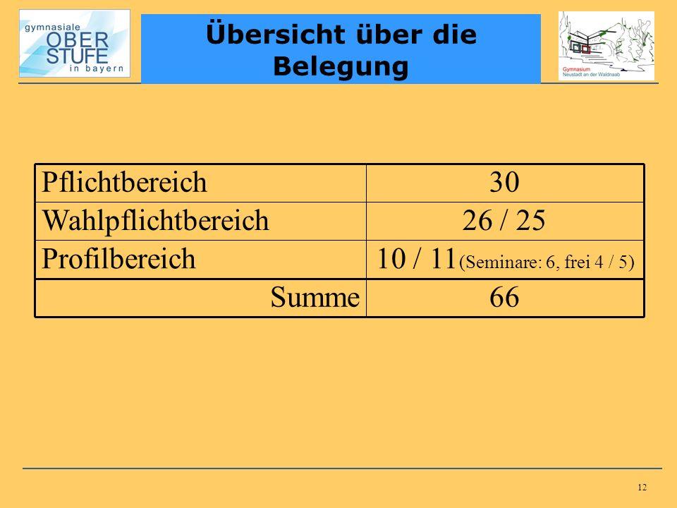 12 Übersicht über die Belegung Pflichtbereich30 Wahlpflichtbereich26 / 25 Profilbereich10 / 11 (Seminare: 6, frei 4 / 5) Summe66