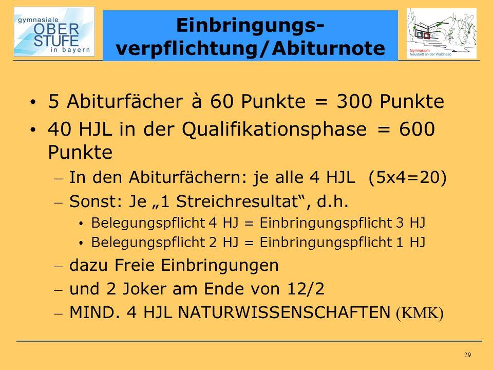 29 5 Abiturfächer à 60 Punkte = 300 Punkte 40 HJL in der Qualifikationsphase = 600 Punkte – In den Abiturfächern: je alle 4 HJL(5x4=20) – Sonst: Je 1