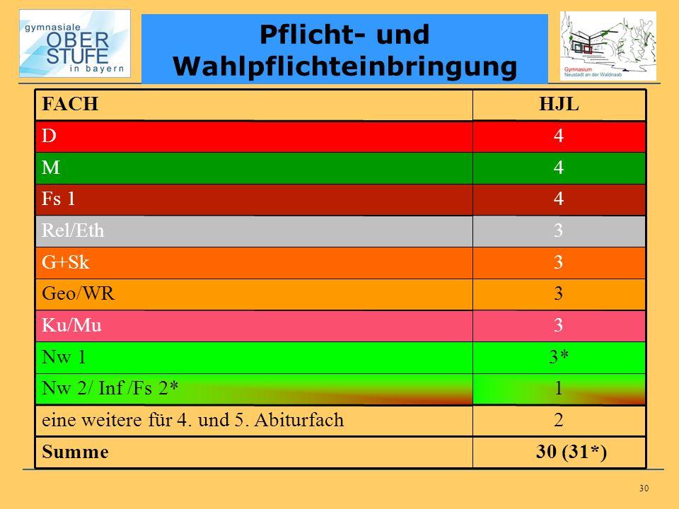 30 Pflicht- und Wahlpflichteinbringung FACHHJL D4 M4 Fs 14 Rel/Eth3 G+Sk3 Geo/WR3 Ku/Mu3 Nw 13* Nw 2/ Inf /Fs 2*1 eine weitere für 4. und 5. Abiturfac