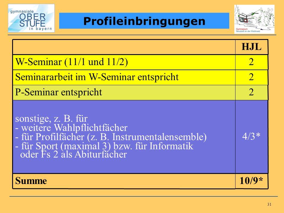 31 Profileinbringungen HJL W-Seminar (11/1 und 11/2)2 Seminararbeit im W-Seminar entspricht2 P-Seminar entspricht2 sonstige, z. B. für - weitere Wahlp