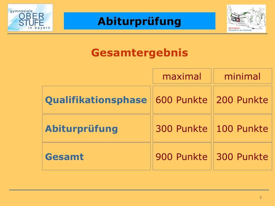 5 Abiturprüfung Gesamtergebnis Qualifikationsphase600 Punkte Abiturprüfung Gesamt 200 Punkte 300 Punkte100 Punkte 900 Punkte300 Punkte maximalminimal