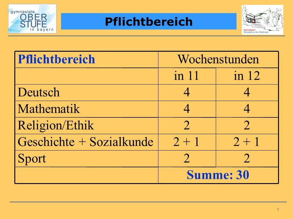 7 Pflichtbereich Wochenstunden in 11in 12 Deutsch44 Mathematik44 Religion/Ethik22 Geschichte + Sozialkunde2 + 1 Sport22 Summe: 30