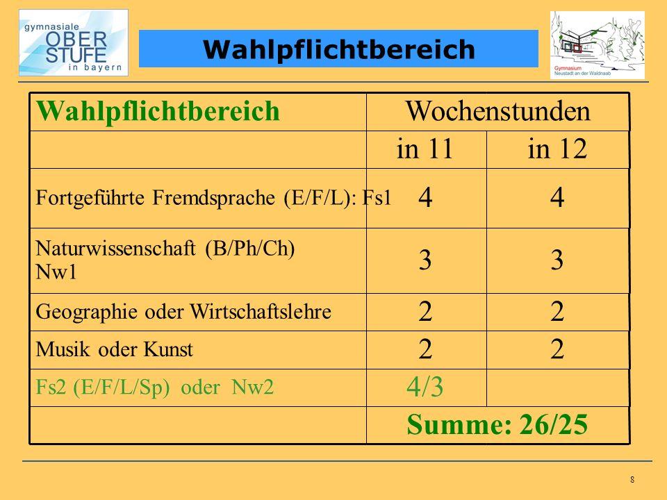 8 Wahlpflichtbereich Wochenstunden in 11in 12 Fortgeführte Fremdsprache (E/F/L): Fs1 44 Naturwissenschaft (B/Ph/Ch) Nw1 33 Geographie oder Wirtschafts