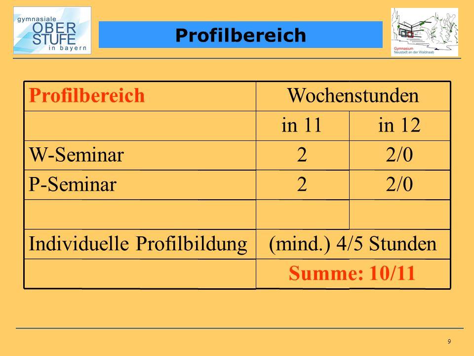 9 Profilbereich Wochenstunden in 11in 12 W-Seminar22/0 P-Seminar22/0 Individuelle Profilbildung(mind.) 4/5 Stunden Summe: 10/11
