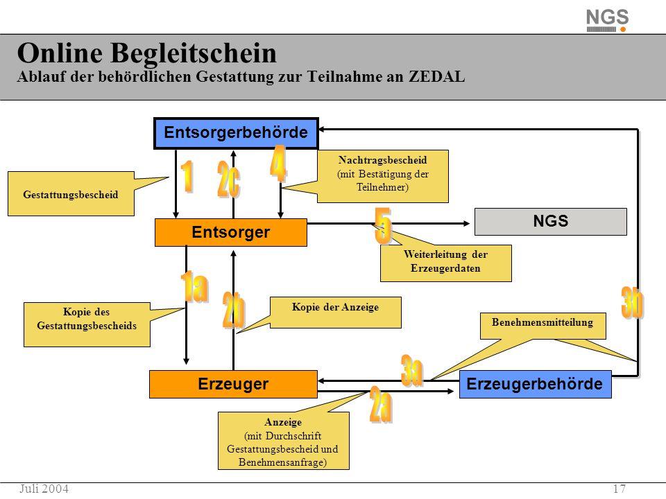 17Juli 2004 Online Begleitschein Ablauf der behördlichen Gestattung zur Teilnahme an ZEDAL Entsorger Erzeuger Benehmensmitteilung NGS Kopie des Gestat