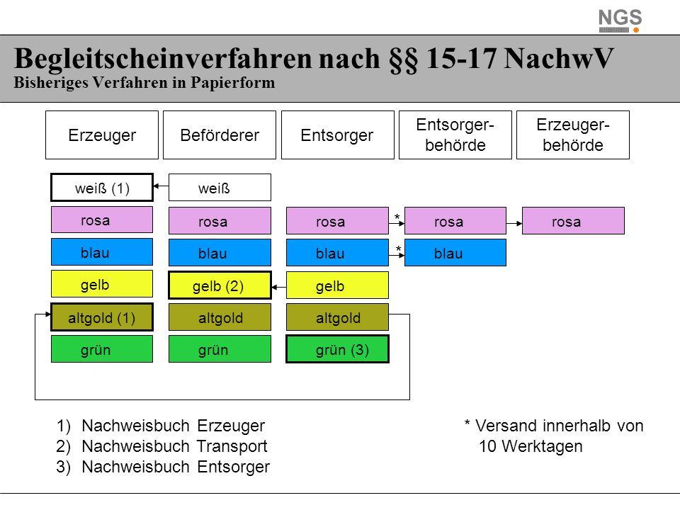 Erzeuger Erzeuger- behörde BefördererEntsorger Entsorger- behörde weiß (1)weiß rosa blau gelb gelb (2)gelb altgold (1)altgold grün grün (3) 1)Nachweis