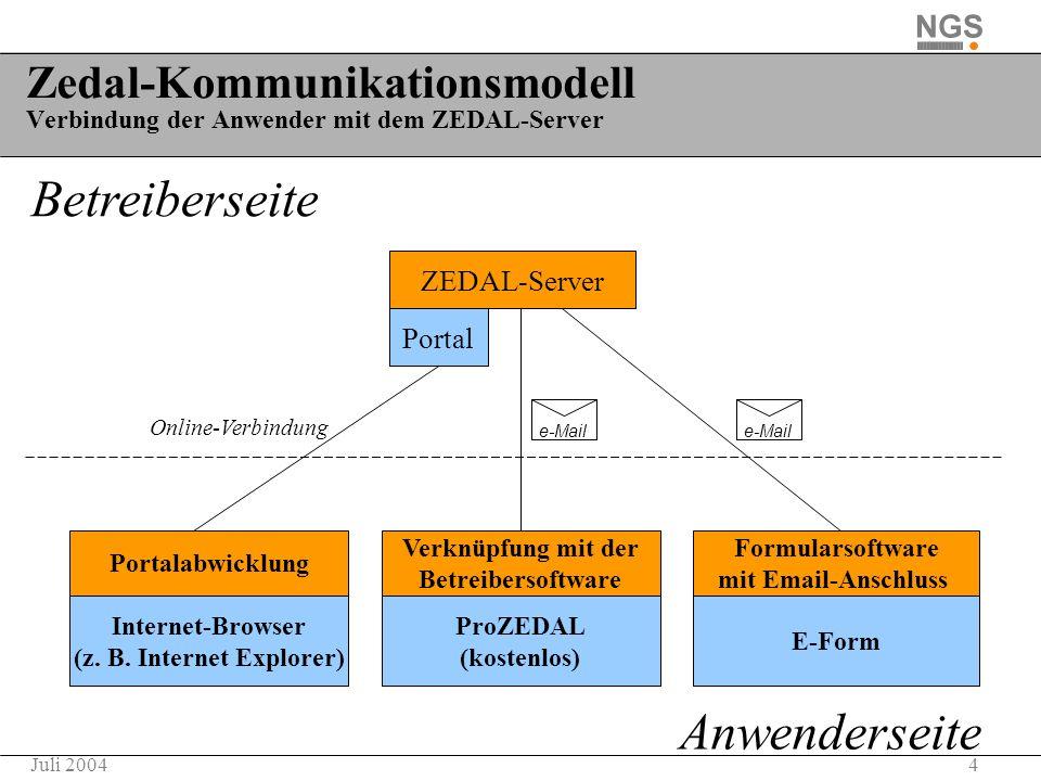 4Juli 2004 Zedal-Kommunikationsmodell Verbindung der Anwender mit dem ZEDAL-Server Betreiberseite Anwenderseite ProZEDAL (kostenlos) Verknüpfung mit d