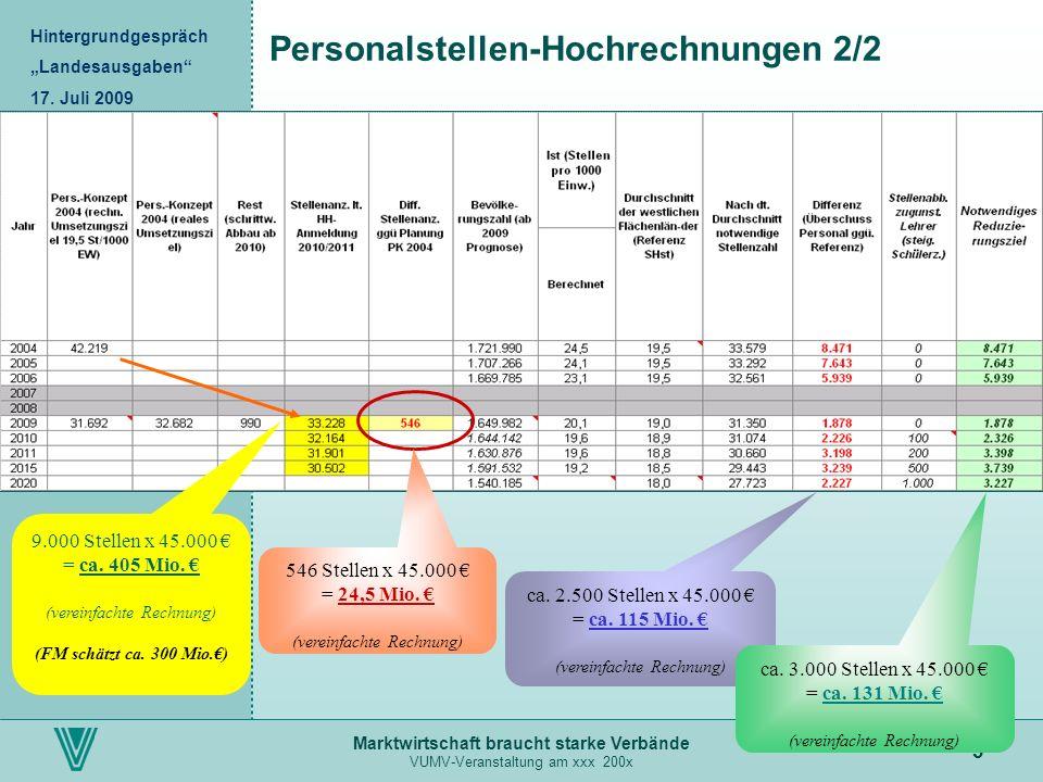 Marktwirtschaft braucht starke Verbände VUMV-Veranstaltung am xxx 200x 3 Personalstellen-Hochrechnungen 2/2 546 Stellen x 45.000 = 24,5 Mio. (vereinfa