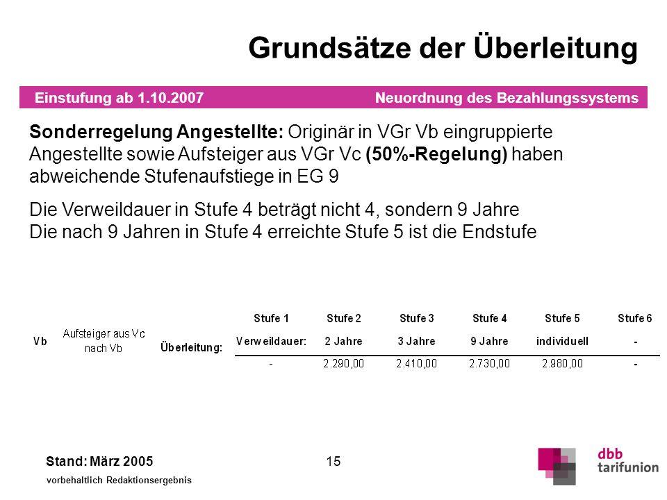 Neuordnung des Bezahlungssystems Stand: März 2005 vorbehaltlich Redaktionsergebnis 15 Grundsätze der Überleitung Sonderregelung Angestellte: Originär