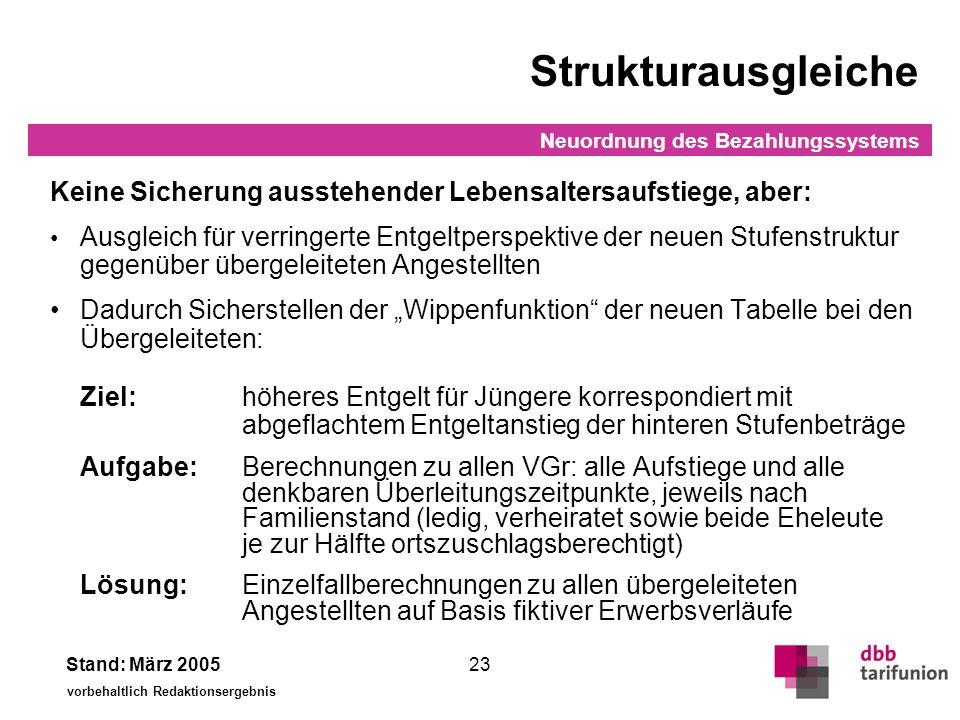 Neuordnung des Bezahlungssystems Stand: März 2005 vorbehaltlich Redaktionsergebnis 23 Strukturausgleiche Keine Sicherung ausstehender Lebensaltersaufs
