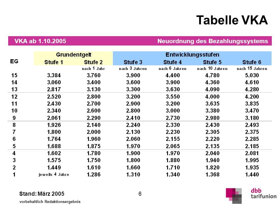 Neuordnung des Bezahlungssystems Stand: März 2005 vorbehaltlich Redaktionsergebnis 6 Tabelle VKA VKA ab 1.10.2005