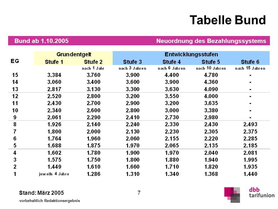 Neuordnung des Bezahlungssystems Stand: März 2005 vorbehaltlich Redaktionsergebnis 7 Tabelle Bund Bund ab 1.10.2005