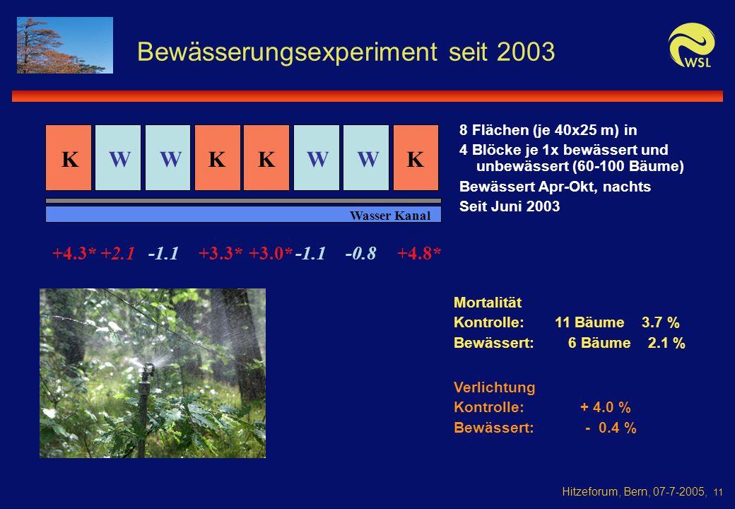 Hitzeforum, Bern, 07-7-2005, 11 Bewässerungsexperiment seit 2003 8 Flächen (je 40x25 m) in 4 Blöcke je 1x bewässert und unbewässert (60-100 Bäume) Bewässert Apr-Okt, nachts Seit Juni 2003 KKKK Wasser Kanal WWWW Mortalität Kontrolle: 11 Bäume 3.7 % Bewässert: 6 Bäume 2.1 % Verlichtung Kontrolle: + 4.0 % Bewässert: - 0.4 % +4.3*+3.3*+3.0*+4.8*+2.1-1.1 -0.8