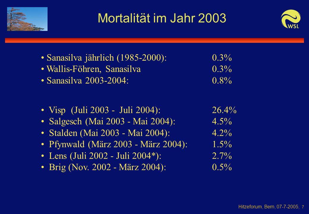 Hitzeforum, Bern, 07-7-2005, 7 Mortalität im Jahr 2003 Visp (Juli 2003 - Juli 2004):26.4% Salgesch (Mai 2003 - Mai 2004):4.5% Stalden (Mai 2003 - Mai 2004):4.2% Pfynwald (März 2003 - März 2004):1.5% Lens (Juli 2002 - Juli 2004*):2.7% Brig (Nov.