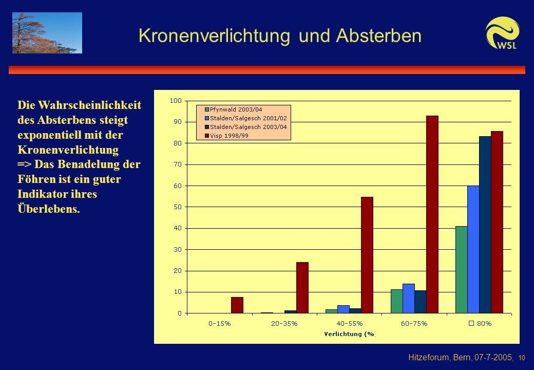 Hitzeforum, Bern, 07-7-2005, 10 Kronenverlichtung und Absterben Die Wahrscheinlichkeit des Absterbens steigt exponentiell mit der Kronenverlichtung => Das Benadelung der Föhren ist ein guter Indikator ihres Überlebens.