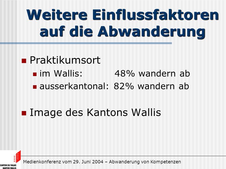 Medienkonferenz vom 29. Juni 2004 – Abwanderung von Kompetenzen Weitere Einflussfaktoren auf die Abwanderung Praktikumsort im Wallis: 48% wandern ab a