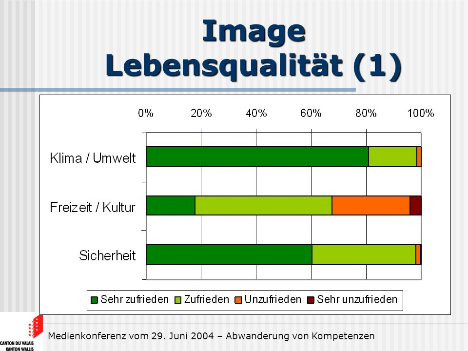 Medienkonferenz vom 29. Juni 2004 – Abwanderung von Kompetenzen Image Lebensqualität (1)