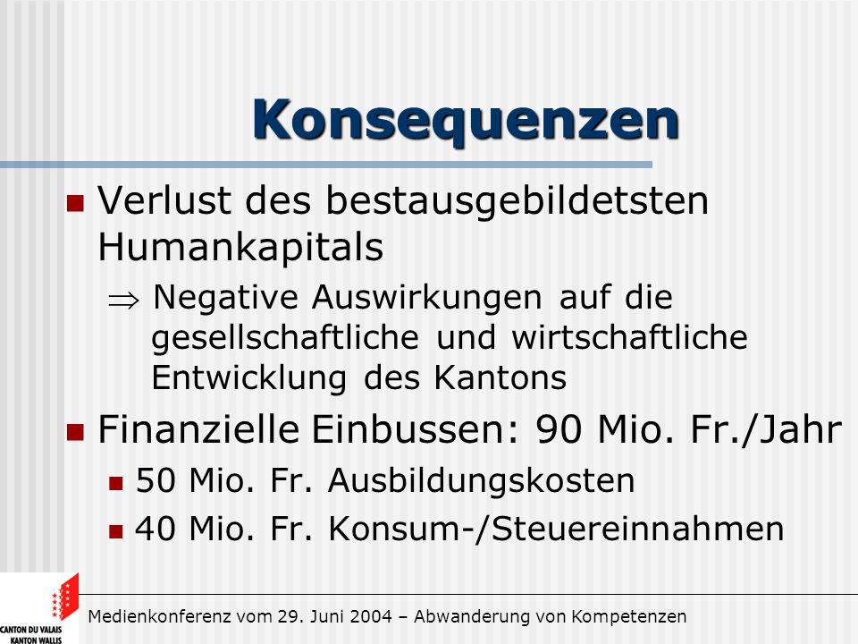 Medienkonferenz vom 29. Juni 2004 – Abwanderung von Kompetenzen Konsequenzen Verlust des bestausgebildetsten Humankapitals Negative Auswirkungen auf d