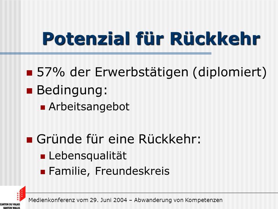 Medienkonferenz vom 29. Juni 2004 – Abwanderung von Kompetenzen Potenzial für Rückkehr 57% der Erwerbstätigen (diplomiert) Bedingung: Arbeitsangebot G