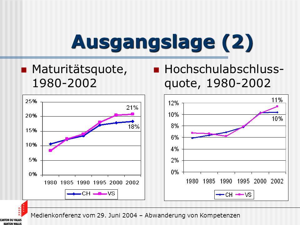 Medienkonferenz vom 29. Juni 2004 – Abwanderung von Kompetenzen Ausgangslage (2) Maturitätsquote, 1980-2002 Hochschulabschluss- quote, 1980-2002