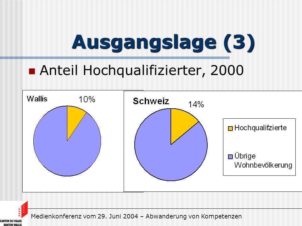 Medienkonferenz vom 29. Juni 2004 – Abwanderung von Kompetenzen Ausgangslage (3) Anteil Hochqualifizierter, 2000