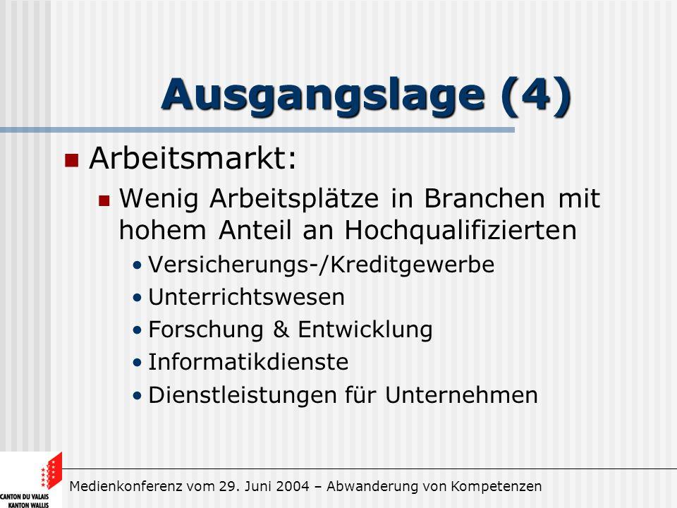 Medienkonferenz vom 29. Juni 2004 – Abwanderung von Kompetenzen Ausgangslage (4) Arbeitsmarkt: Wenig Arbeitsplätze in Branchen mit hohem Anteil an Hoc