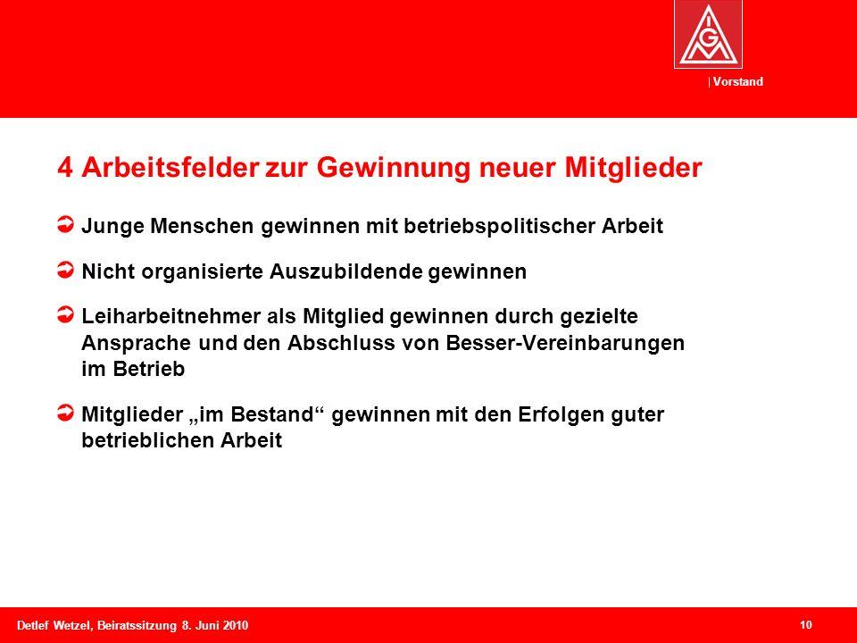 Vorstand Detlef Wetzel, Beiratssitzung 8. Juni 2010 10 4 Arbeitsfelder zur Gewinnung neuer Mitglieder Junge Menschen gewinnen mit betriebspolitischer