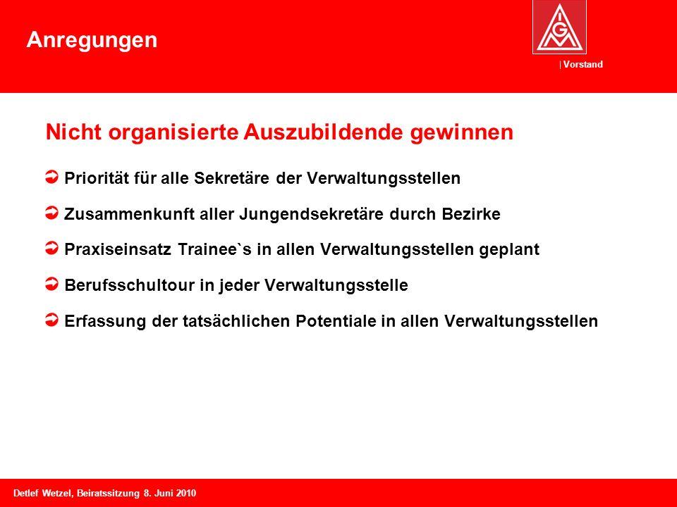 Vorstand Detlef Wetzel, Beiratssitzung 8. Juni 2010 Nicht organisierte Auszubildende gewinnen Priorität für alle Sekretäre der Verwaltungsstellen Zusa