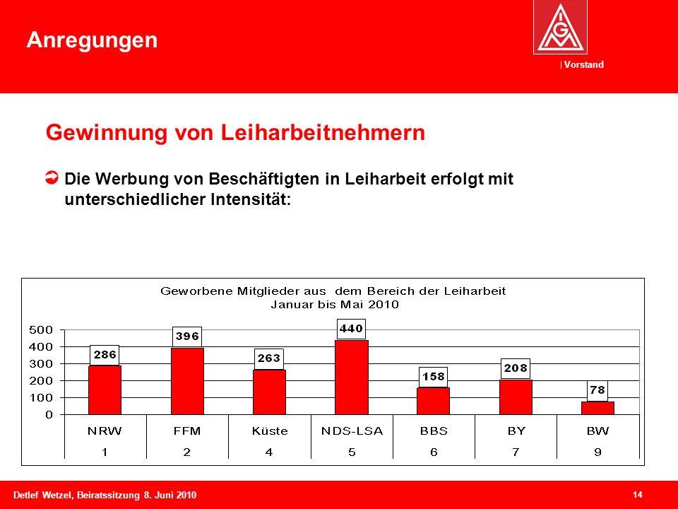Vorstand Detlef Wetzel, Beiratssitzung 8. Juni 2010 14 Gewinnung von Leiharbeitnehmern Die Werbung von Beschäftigten in Leiharbeit erfolgt mit untersc