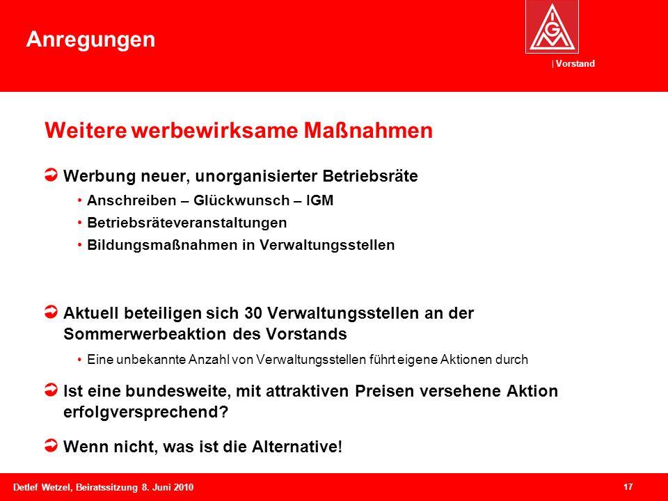 Vorstand Detlef Wetzel, Beiratssitzung 8. Juni 2010 Weitere werbewirksame Maßnahmen Werbung neuer, unorganisierter Betriebsräte Anschreiben – Glückwun
