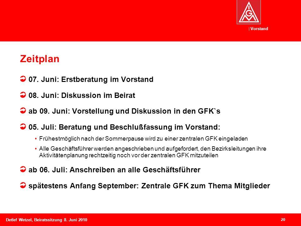 Vorstand Detlef Wetzel, Beiratssitzung 8. Juni 2010 Zeitplan 07. Juni: Erstberatung im Vorstand 08. Juni: Diskussion im Beirat ab 09. Juni: Vorstellun
