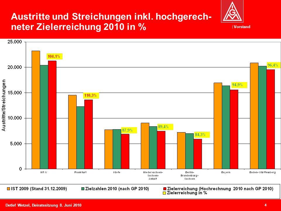 Vorstand Detlef Wetzel, Beiratssitzung 8. Juni 2010 4 Austritte und Streichungen inkl. hochgerech- neter Zielerreichung 2010 in %