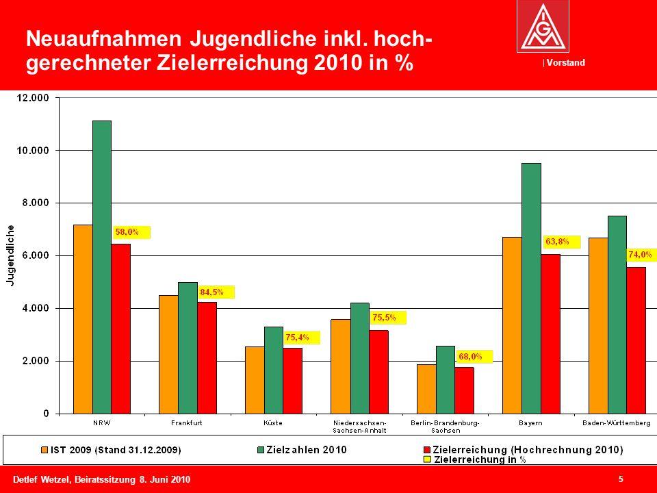 Vorstand Detlef Wetzel, Beiratssitzung 8. Juni 2010 5 Neuaufnahmen Jugendliche inkl. hoch- gerechneter Zielerreichung 2010 in %
