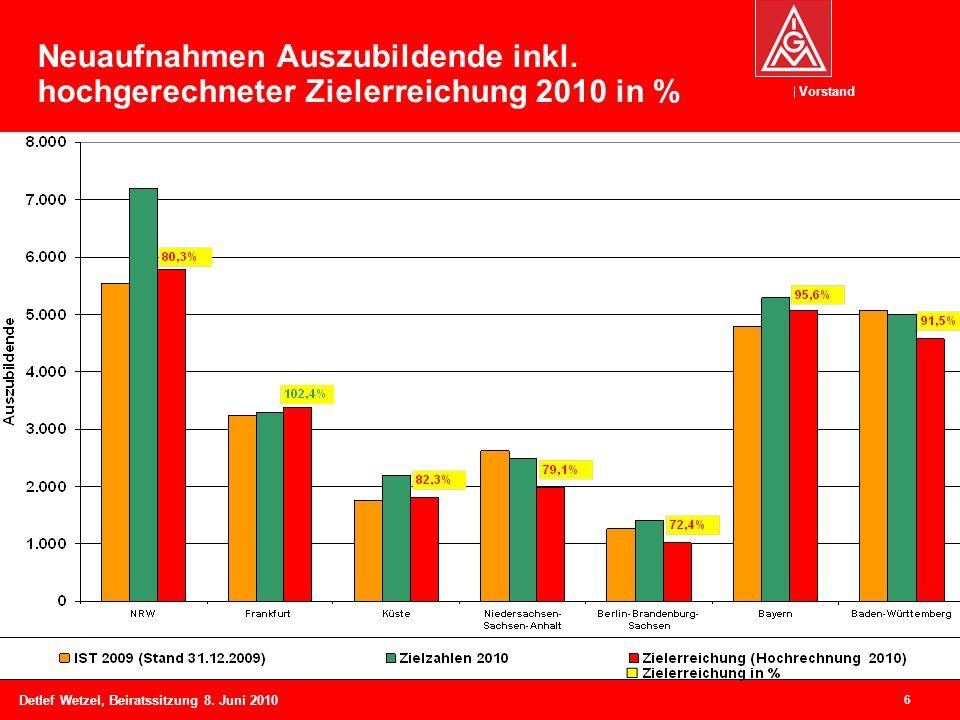 Vorstand Detlef Wetzel, Beiratssitzung 8. Juni 2010 6 Neuaufnahmen Auszubildende inkl. hochgerechneter Zielerreichung 2010 in %