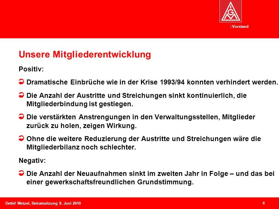 Vorstand Detlef Wetzel, Beiratssitzung 8. Juni 2010 Unsere Mitgliederentwicklung Positiv: Dramatische Einbrüche wie in der Krise 1993/94 konnten verhi