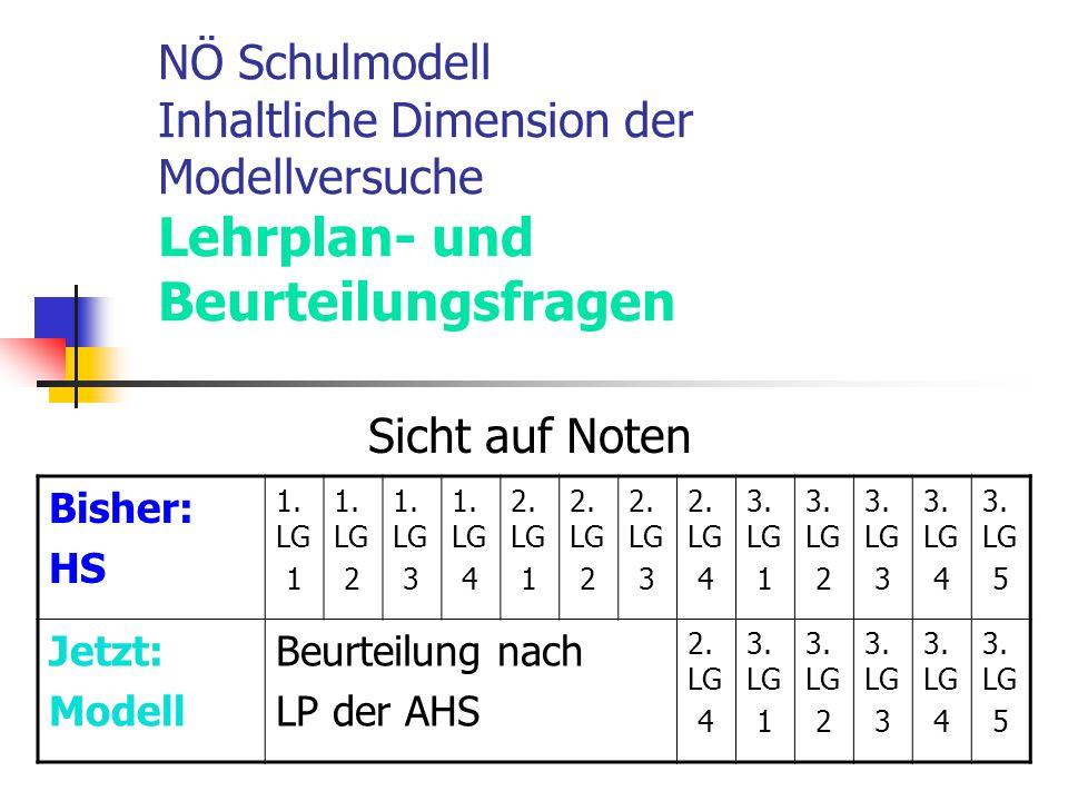 NÖ Schulmodell Inhaltliche Dimension der Modellversuche Lehrplan- und Beurteilungsfragen Sicht auf Noten Bisher: HS 1.