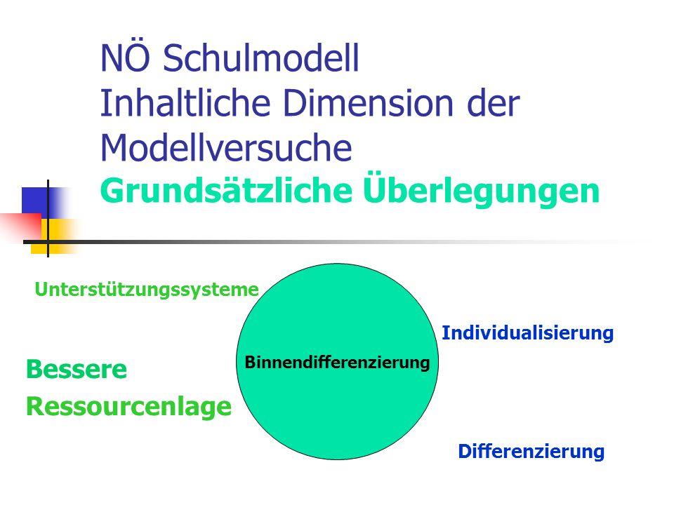 NÖ Schulmodell Inhaltliche Dimension der Modellversuche Grundsätzliche Überlegungen Unterstützungssysteme Individualisierung Bessere Ressourcenlage Differenzierung Binnendifferenzierung